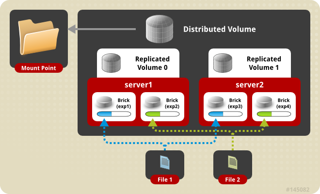Distributed_Replicated_Volume